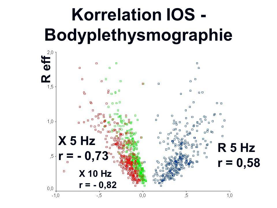 Korrelation IOS - Bodyplethysmographie X 5 Hz r = - 0,73 R 5 Hz r = 0,58 R eff X 10 Hz r = - 0,82