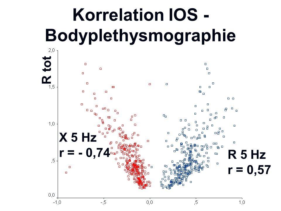 Korrelation IOS - Bodyplethysmographie X 5 Hz r = - 0,74 R 5 Hz r = 0,57 R tot