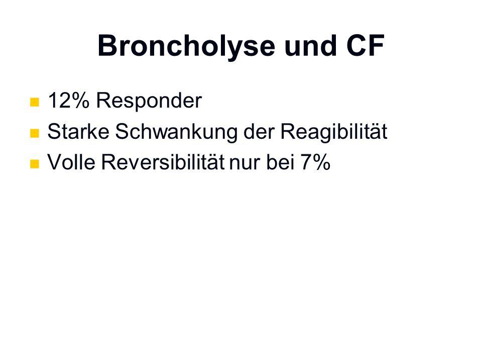 12% Responder Starke Schwankung der Reagibilität Volle Reversibilität nur bei 7%