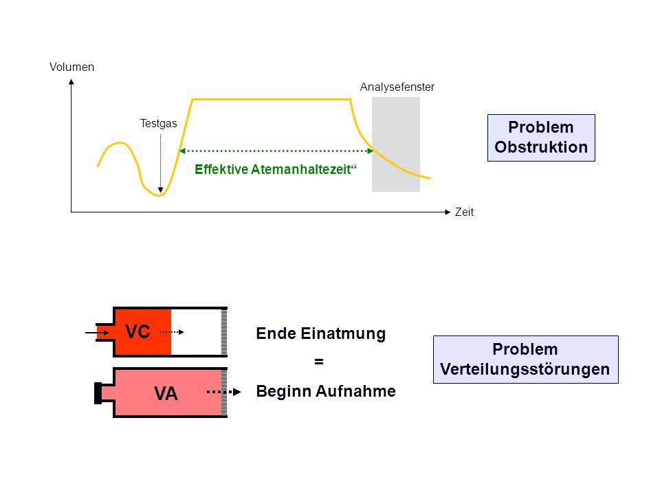 Volumen Testgas Analysefenster Effektive Atemanhaltezeit Problem Obstruktion VC VA Beginn Aufnahme Ende Einatmung = Problem Verteilungsstörungen Zeit