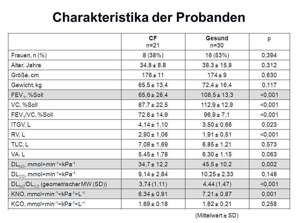 Charakteristika der Probanden CF n=21 Gesund n=30 p Frauen, n (%) 8 (38%)16 (53%)0,394 Alter, Jahre 34,8 ± 8,838,3 ± 15,80,312 Größe, cm 176 ± 11174 ±