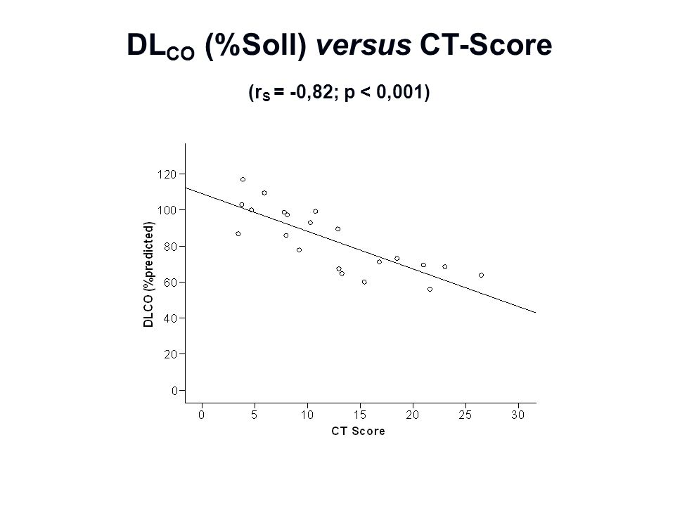 DL CO (%Soll) versus CT-Score (r S = -0,82; p < 0,001)