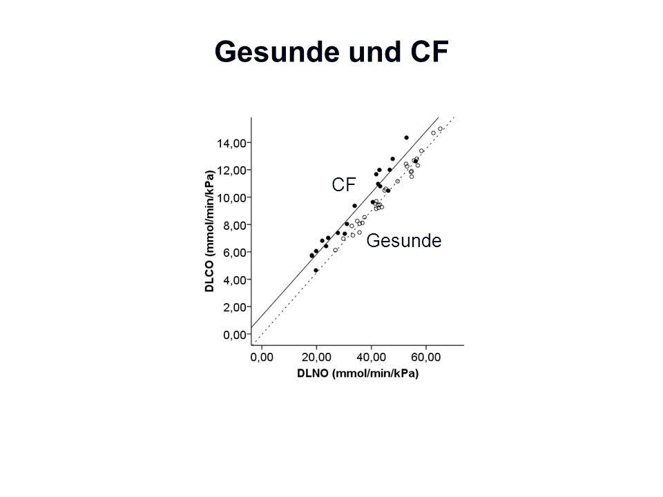 Gesunde und CF CF Gesunde