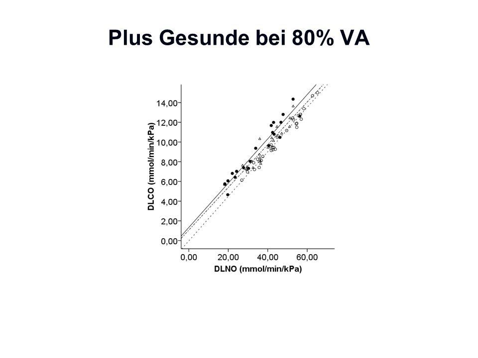 Plus Gesunde bei 80% VA