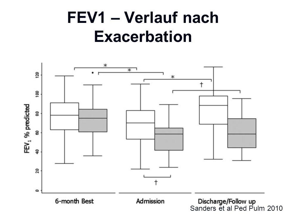 FEV1 – Verlauf nach Exacerbation Sanders et al Ped Pulm 2010