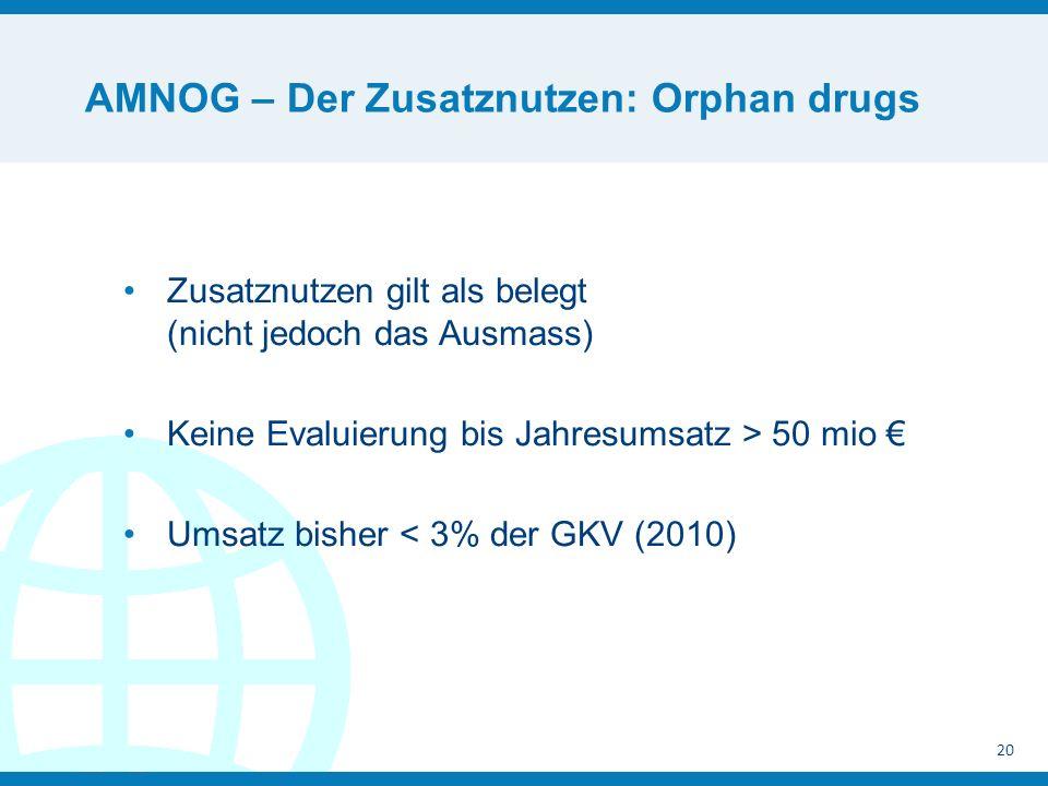 AMNOG – Der Zusatznutzen: Orphan drugs 20 Zusatznutzen gilt als belegt (nicht jedoch das Ausmass) Keine Evaluierung bis Jahresumsatz > 50 mio Umsatz bisher < 3% der GKV (2010)