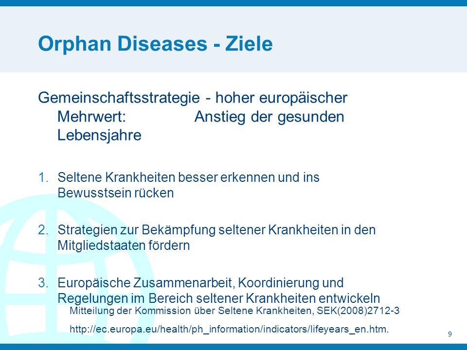 Orphan Diseases - Ziele Gemeinschaftsstrategie - hoher europäischer Mehrwert: Anstieg der gesunden Lebensjahre 1.Seltene Krankheiten besser erkennen und ins Bewusstsein rücken 2.Strategien zur Bekämpfung seltener Krankheiten in den Mitgliedstaaten fördern 3.Europäische Zusammenarbeit, Koordinierung und Regelungen im Bereich seltener Krankheiten entwickeln 9 Mitteilung der Kommission über Seltene Krankheiten, SEK(2008)2712-3 http://ec.europa.eu/health/ph_information/indicators/lifeyears_en.htm.