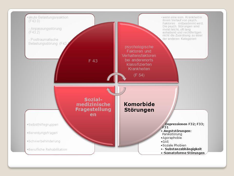 - Depressionen F32; F33; F31 -Angststörungen: Panikstörung Agoraphobie GAS Soziale Phobien - Substanzabhängigkeit -Somatoforme Störungen Selbsthilfegr