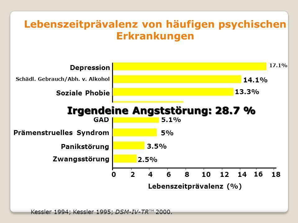 Lebenszeitprävalenz von häufigen psychischen Erkrankungen Kessler 1994; Kessler 1995; DSM-IV-TR 2000. Lebenszeitprävalenz (%) 024681012 14 7.8% PTBS 5