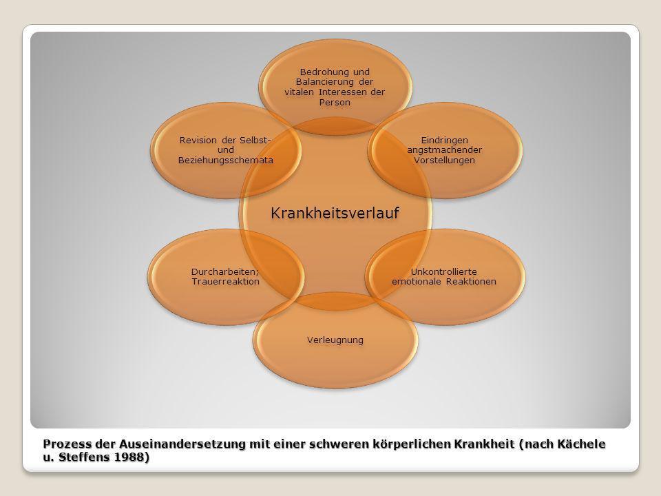 Prozess der Auseinandersetzung mit einer schweren körperlichen Krankheit (nach Kächele u. Steffens 1988) Krankheitsverlauf Bedrohung und Balancierung