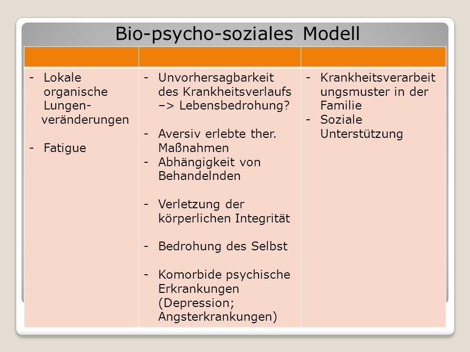 Bio-psycho-soziales Modell -Lokale organische Lungen- veränderungen -Fatigue -Unvorhersagbarkeit des Krankheitsverlaufs –> Lebensbedrohung? -Aversiv e
