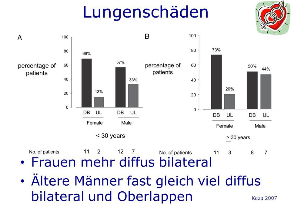 Lungenschäden Kaza 2007 Frauen mehr diffus bilateral Ältere Männer fast gleich viel diffus bilateral und Oberlappen