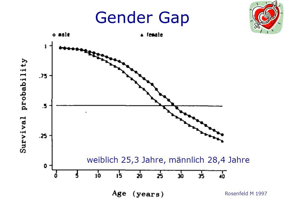 Gender Gap weiblich 25,3 Jahre, männlich 28,4 Jahre Rosenfeld M 1997