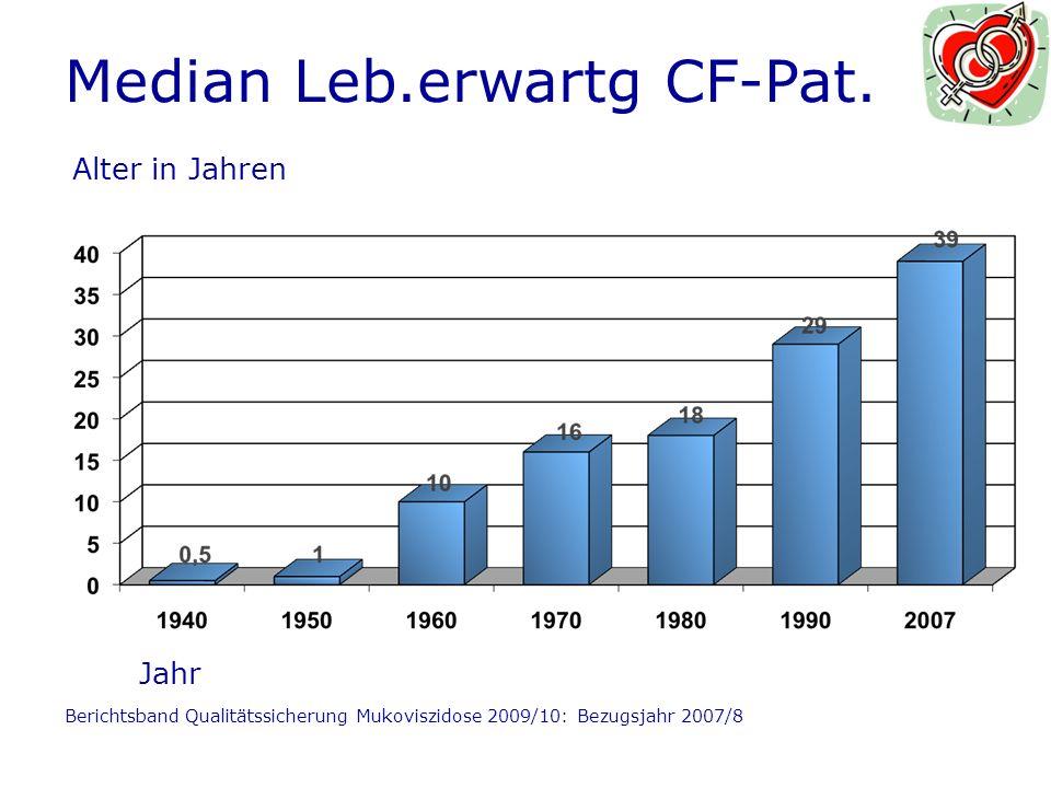 Median Leb.erwartg CF-Pat.