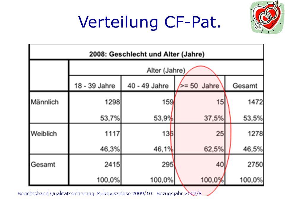 Verteilung CF-Pat.1. 50 Jahre 1,45 % aller CF-Erw.