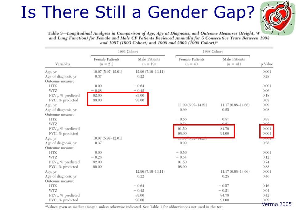 Is There Still a Gender Gap? Verma 2005