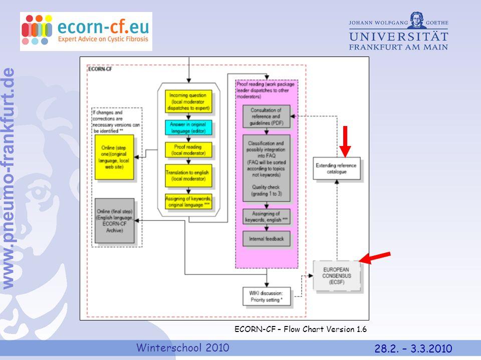 Winterschool 2010 28.2. – 3.3.2010 ECORN-CF – Flow Chart Version 1.6