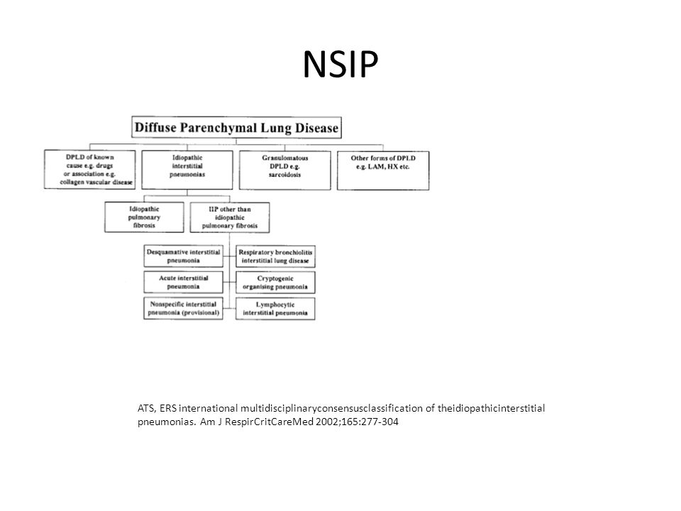 NSIP ATS, ERS international multidisciplinaryconsensusclassification of theidiopathicinterstitial pneumonias.