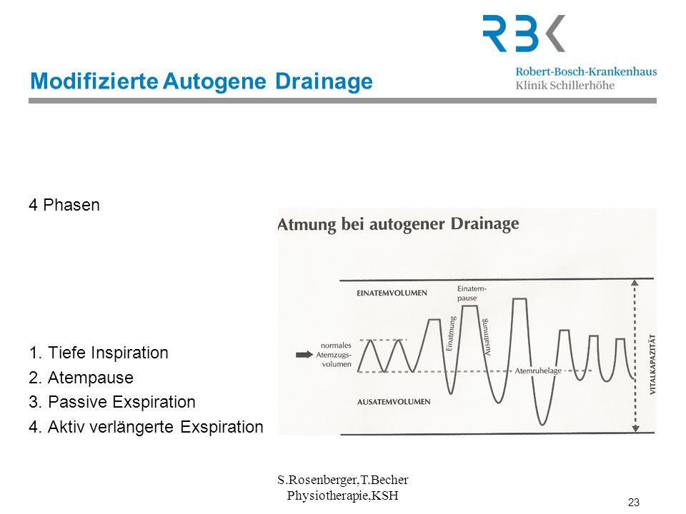 23 S.Rosenberger,T.Becher Physiotherapie,KSH Modifizierte Autogene Drainage 4 Phasen 1. Tiefe Inspiration 2. Atempause 3. Passive Exspiration 4. Aktiv
