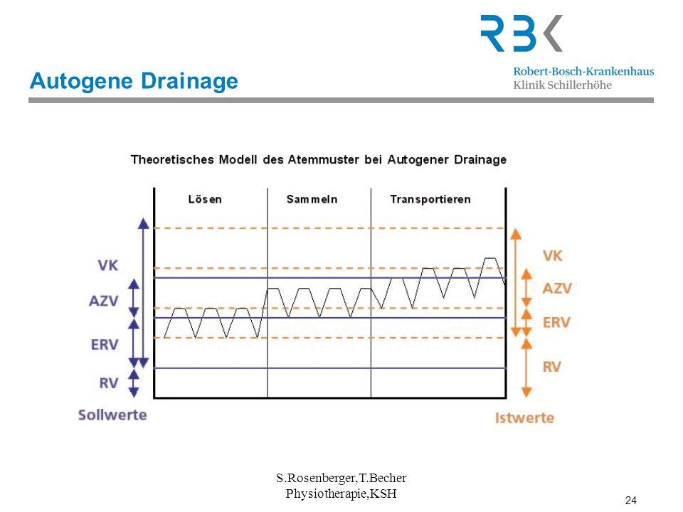24 S.Rosenberger,T.Becher Physiotherapie,KSH Autogene Drainage