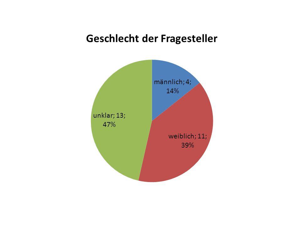 Alter der Fragesteller In 24/28 Fragen war das Alter nicht bekannt (86%) Das mittlere Alter der 4 restlichen Fragesteller betrug 24,3 Jahre (19, 21, 25, 32 Jahre)