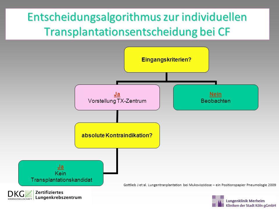 Entscheidungsalgorithmus zur individuellen Transplantationsentscheidung bei CF Eingangskriterien? Ja Vorstellung TX-Zentrum absolute Kontraindikation?