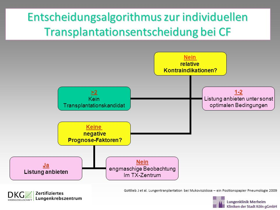 Entscheidungsalgorithmus zur individuellen Transplantationsentscheidung bei CF Nein relative Kontraindikationen? >2 Kein Transplantationskandidat 1-2