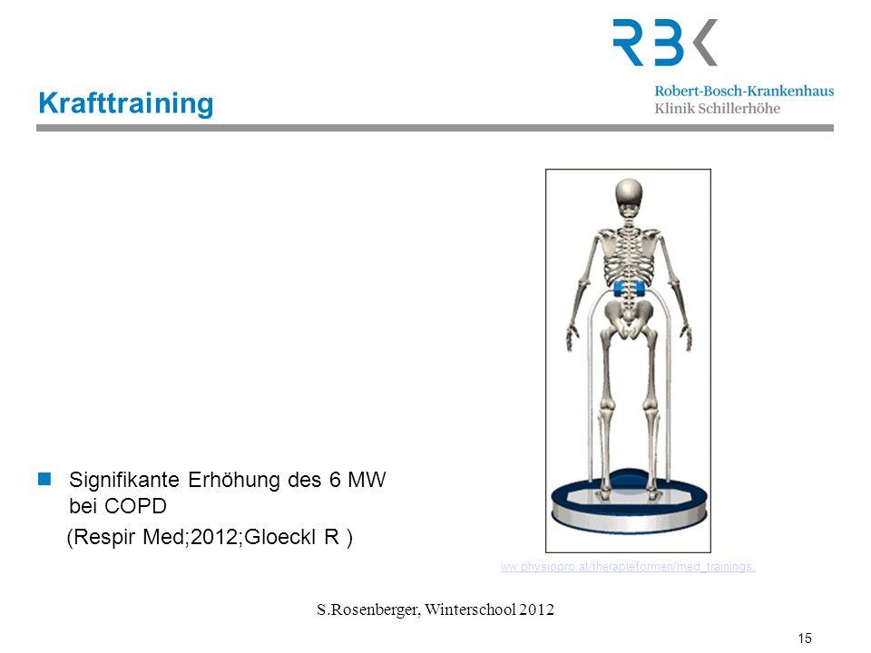 15 S.Rosenberger, Winterschool 2012 Krafttraining Signifikante Erhöhung des 6 MW bei COPD (Respir Med;2012;Gloeckl R ) ww.physiopro.at/therapieformen/
