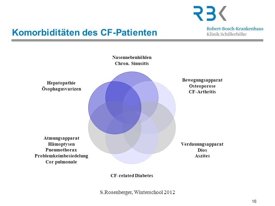 16 S.Rosenberger, Winterschool 2012 Komorbiditäten des CF-Patienten Nasennebenhöhlen Chron. Sinusitis Bewegungsapparat Osteoporose CF-Arthritis Verdau