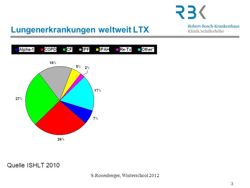 3 S.Rosenberger, Winterschool 2012 Lungenerkrankungen weltweit LTX Quelle ISHLT 2010