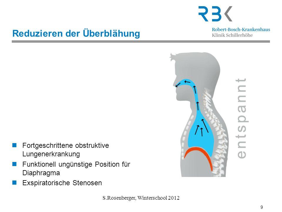 9 S.Rosenberger, Winterschool 2012 Reduzieren der Überblähung Fortgeschrittene obstruktive Lungenerkrankung Funktionell ungünstige Position für Diaphr