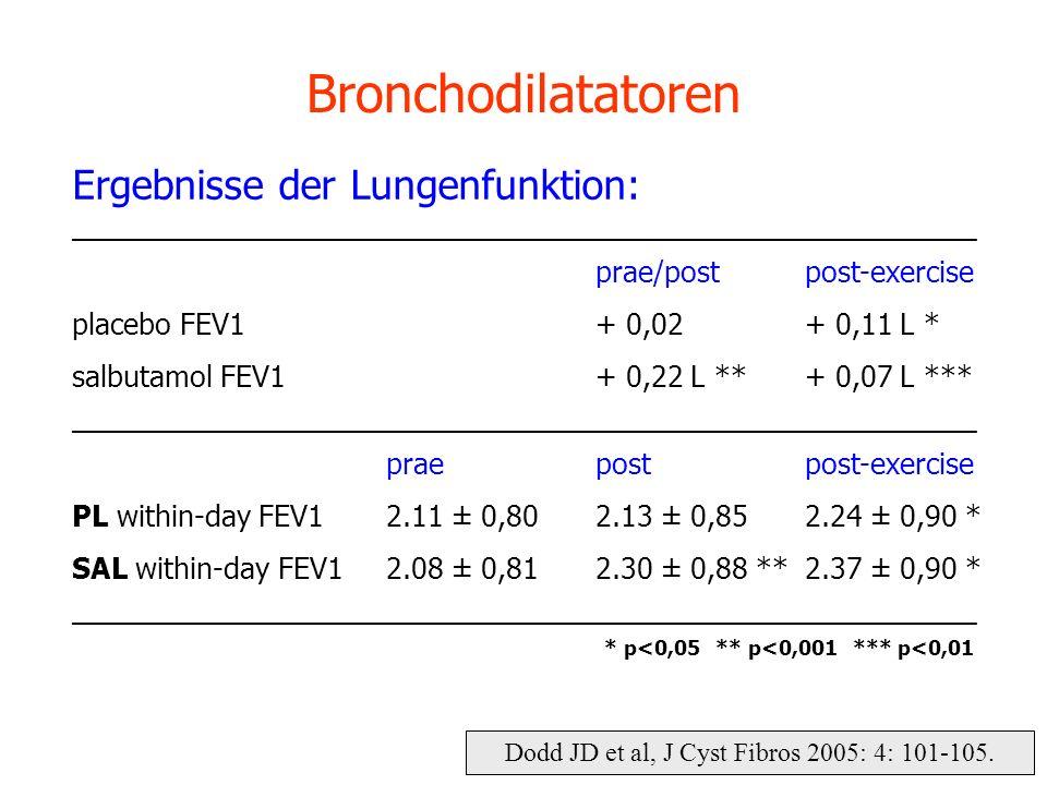 Dodd JD et al, J Cyst Fibros 2005: 4: 101-105. Bronchodilatatoren Ergebnisse der Lungenfunktion: _____________________________________________________