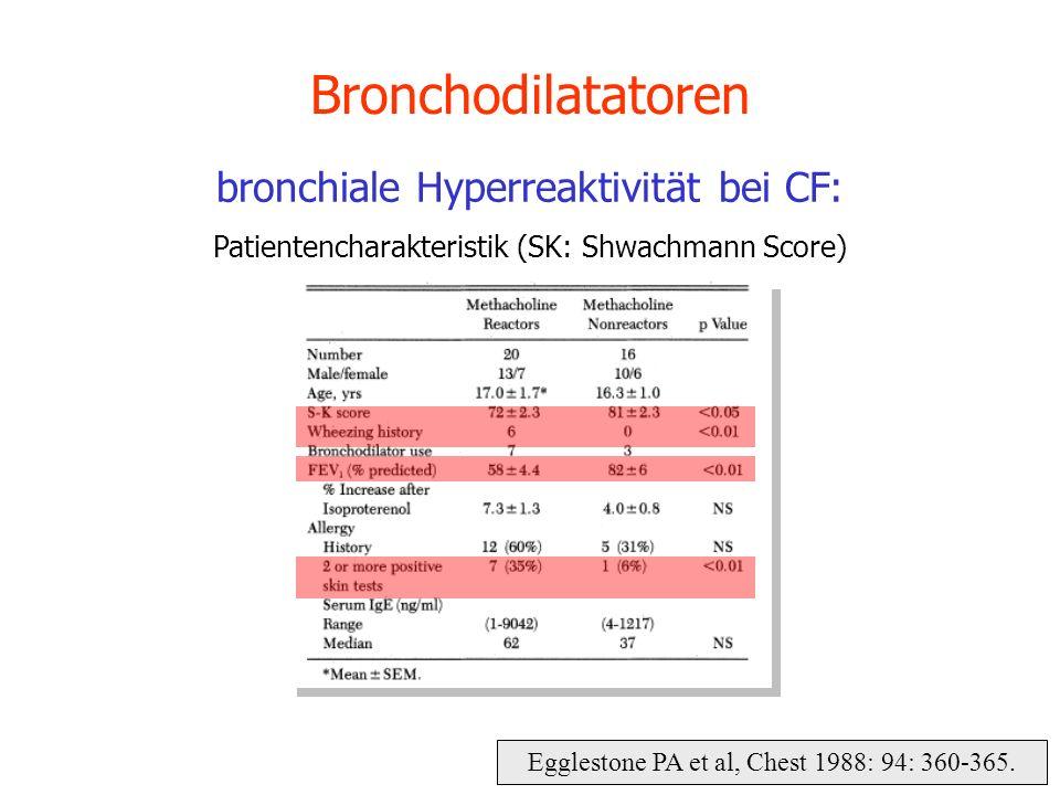 Egglestone PA et al, Chest 1988: 94: 360-365. Bronchodilatatoren bronchiale Hyperreaktivität bei CF: Patientencharakteristik (SK: Shwachmann Score)