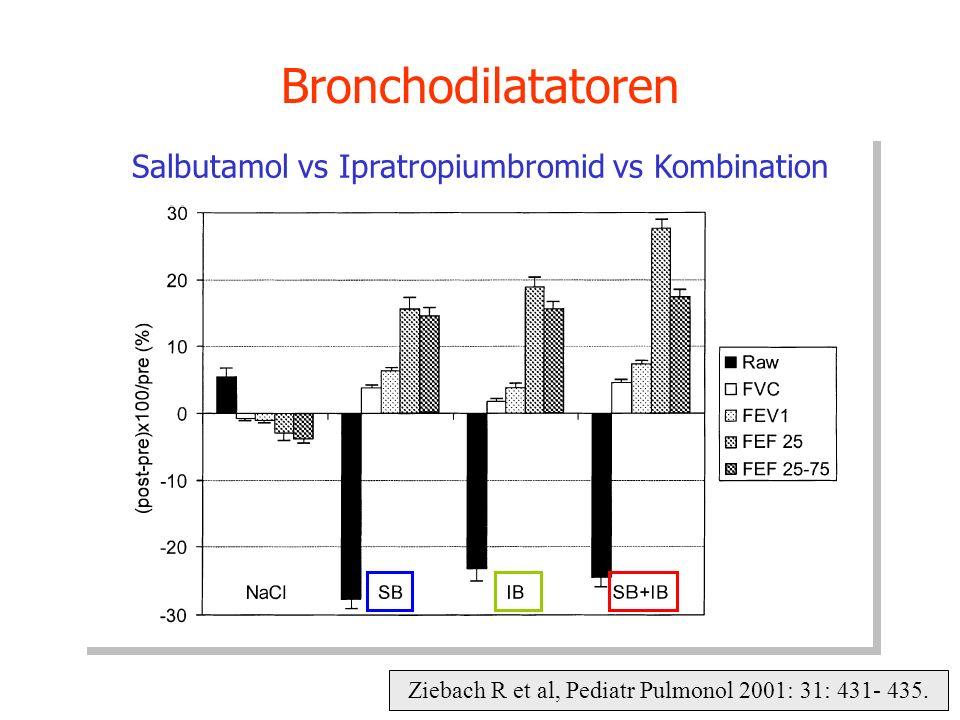 Ziebach R et al, Pediatr Pulmonol 2001: 31: 431- 435. Bronchodilatatoren Salbutamol vs Ipratropiumbromid vs Kombination