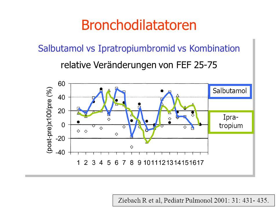 Ziebach R et al, Pediatr Pulmonol 2001: 31: 431- 435. Bronchodilatatoren Salbutamol vs Ipratropiumbromid vs Kombination relative Veränderungen von FEF