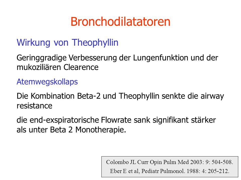 Colombo JL Curr Opin Pulm Med 2003: 9: 504-508. Eber E et al, Pediatr Pulmonol. 1988: 4: 205-212. Bronchodilatatoren Wirkung von Theophyllin Geringgra