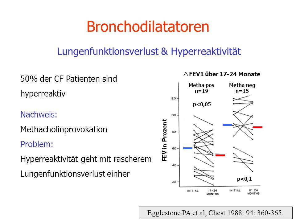 p<0,05 p<0,1 Metha pos n=19 Metha neg n=15 FEV1 über 17-24 Monate Egglestone PA et al, Chest 1988: 94: 360-365. Bronchodilatatoren Lungenfunktionsverl