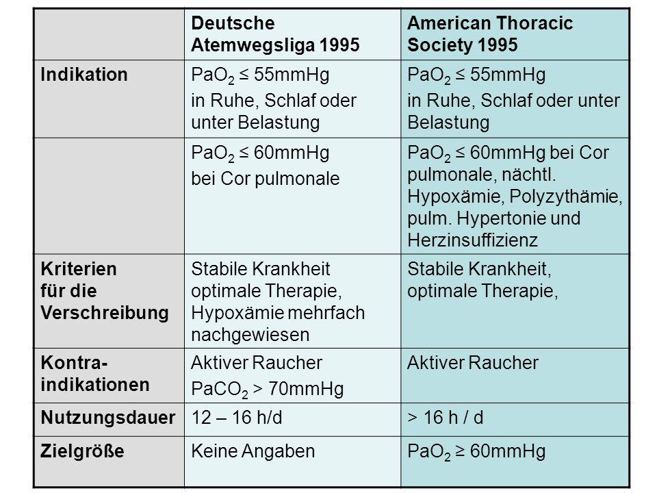 Deutsche Atemwegsliga 1995 American Thoracic Society 1995 IndikationPaO 2 55mmHg in Ruhe, Schlaf oder unter Belastung PaO 2 55mmHg in Ruhe, Schlaf ode