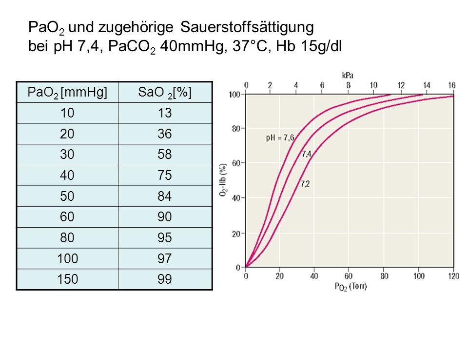 PaO 2 und zugehörige Sauerstoffsättigung bei pH 7,4, PaCO 2 40mmHg, 37°C, Hb 15g/dl PaO 2 [mmHg]SaO 2 [%] 1013 2036 3058 4075 5084 6090 8095 10097 150