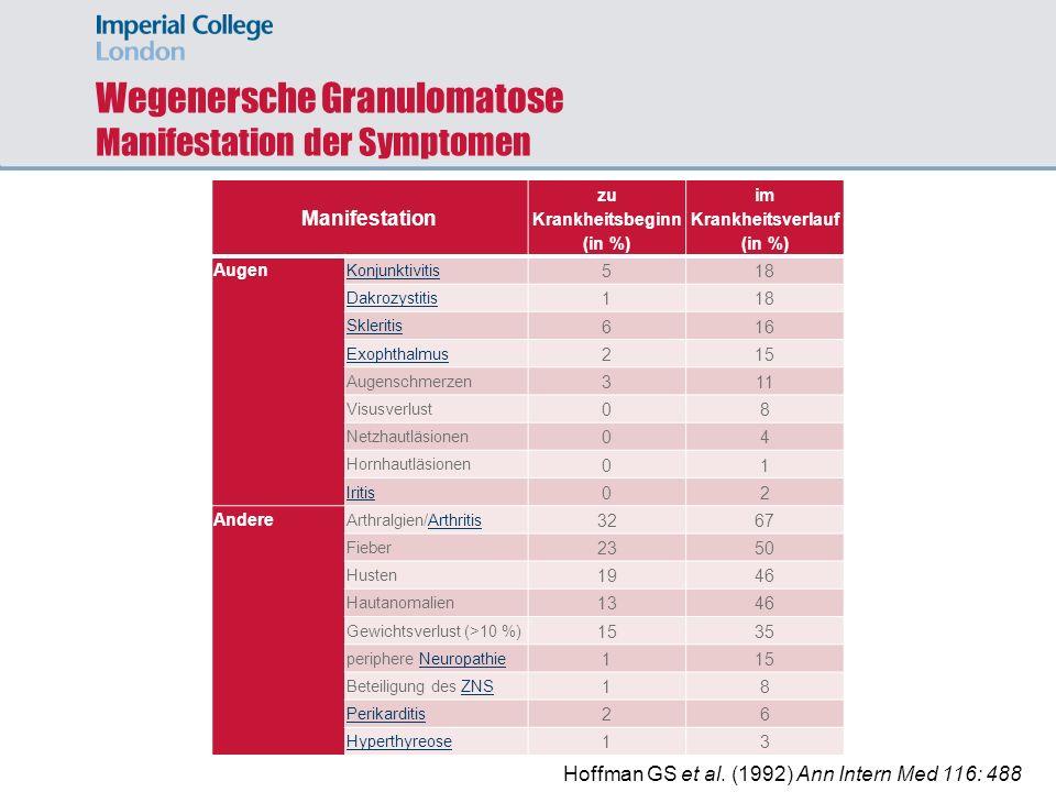 Wegenersche Granulomatose Manifestation der Symptomen Manifestation zu Krankheitsbeginn (in %) im Krankheitsverlauf (in %) Augen Konjunktivitis 518 Da