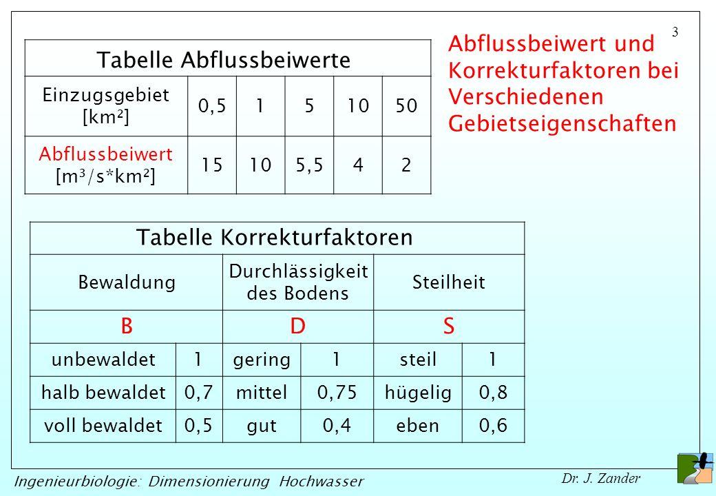 3 Ingenieurbiologie: Dimensionierung Hochwasser Dr. J. Zander Tabelle Abflussbeiwerte Einzugsgebiet [km²] 0,5151050 Abflussbeiwert [m³/s*km²] 15105,54