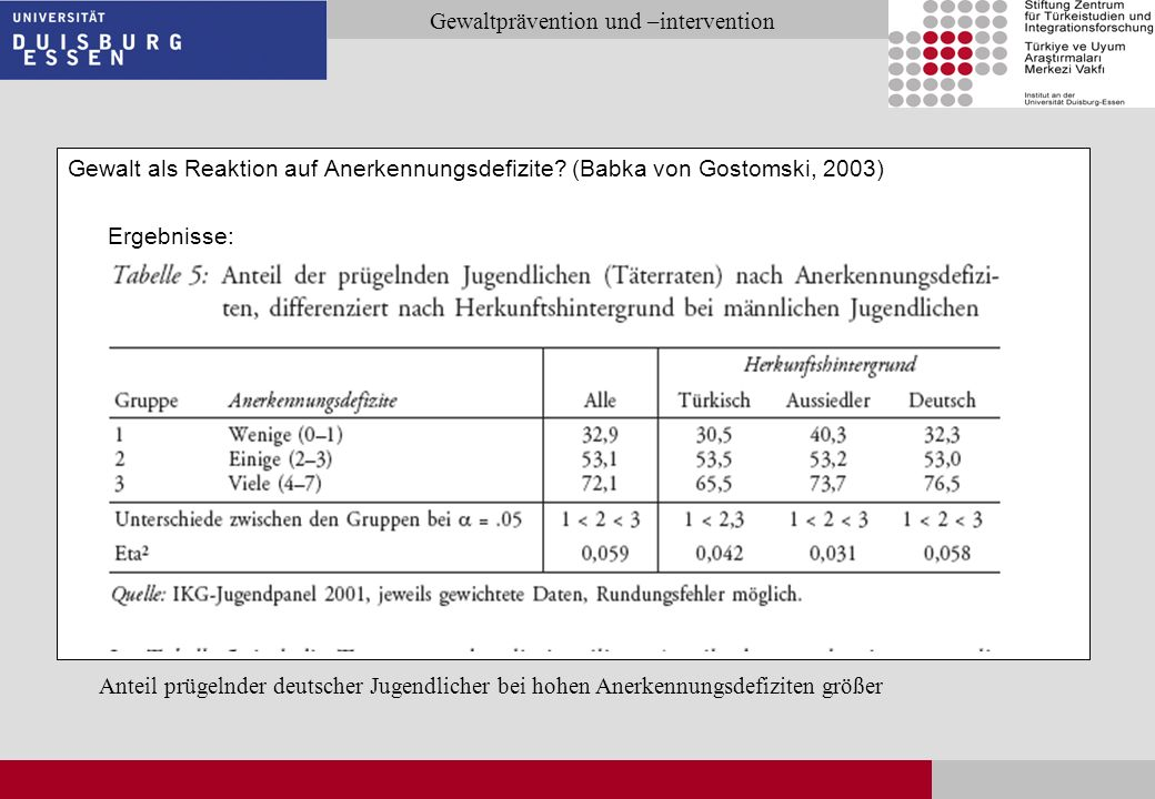 Seite 13 Gewaltprävention und –intervention Gewalt als Reaktion auf Anerkennungsdefizite? (Babka von Gostomski, 2003) Ergebnisse: Anteil prügelnder de