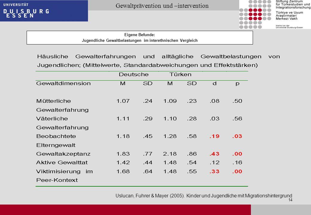 Seite 14 Gewaltprävention und –intervention 14 Eigene Befunde: Jugendliche Gewaltbelastungen im interethnischen Vergleich Uslucan, Fuhrer & Mayer (200