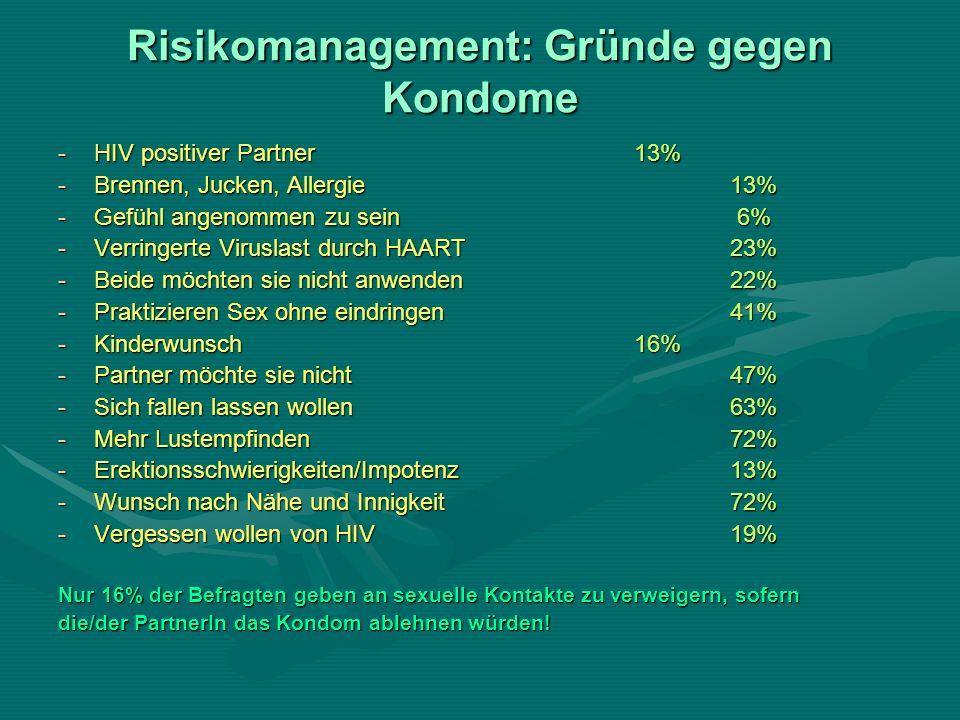 Risikomanagement: Gründe gegen Kondome -HIV positiver Partner13% -Brennen, Jucken, Allergie13% -Gefühl angenommen zu sein 6% -Verringerte Viruslast durch HAART23% -Beide möchten sie nicht anwenden22% -Praktizieren Sex ohne eindringen41% -Kinderwunsch16% -Partner möchte sie nicht47% -Sich fallen lassen wollen63% -Mehr Lustempfinden72% -Erektionsschwierigkeiten/Impotenz13% -Wunsch nach Nähe und Innigkeit72% -Vergessen wollen von HIV19% Nur 16% der Befragten geben an sexuelle Kontakte zu verweigern, sofern die/der PartnerIn das Kondom ablehnen würden!