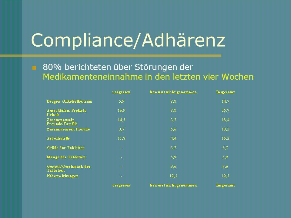Compliance/Adhärenz 80% berichteten über Störungen der Medikamenteneinnahme in den letzten vier Wochen