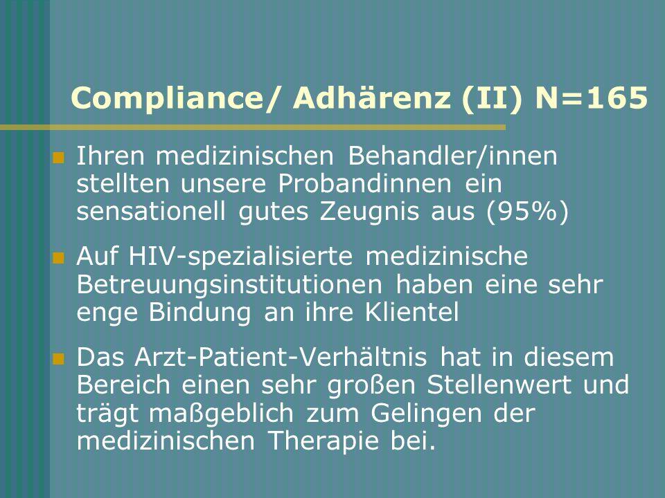 Compliance/ Adhärenz (II) N=165 Ihren medizinischen Behandler/innen stellten unsere Probandinnen ein sensationell gutes Zeugnis aus (95%) Auf HIV-spezialisierte medizinische Betreuungsinstitutionen haben eine sehr enge Bindung an ihre Klientel Das Arzt-Patient-Verhältnis hat in diesem Bereich einen sehr großen Stellenwert und trägt maßgeblich zum Gelingen der medizinischen Therapie bei.