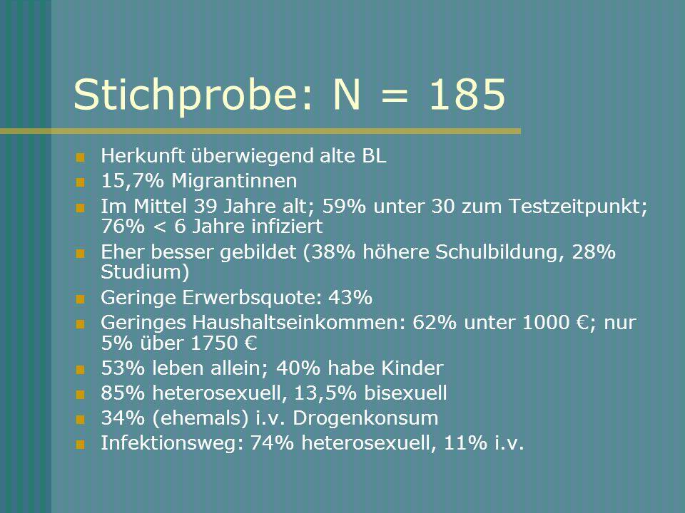 Stichprobe: N = 185 Herkunft überwiegend alte BL 15,7% Migrantinnen Im Mittel 39 Jahre alt; 59% unter 30 zum Testzeitpunkt; 76% < 6 Jahre infiziert Eh