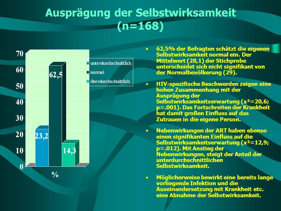 Ausprägung der Selbstwirksamkeit (n=168) 62,5% der Befragten schätzt die eigenen Selbstwirksamkeit normal ein. Der Mittelwert (28,1) der Stichprobe un