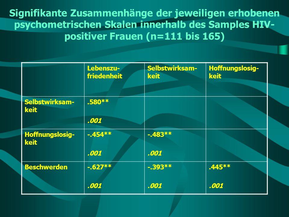 Signifikante Zusammenhänge der jeweiligen erhobenen psychometrischen Skalen innerhalb des Samples HIV- positiver Frauen (n=111 bis 165) Lebenszu- frie