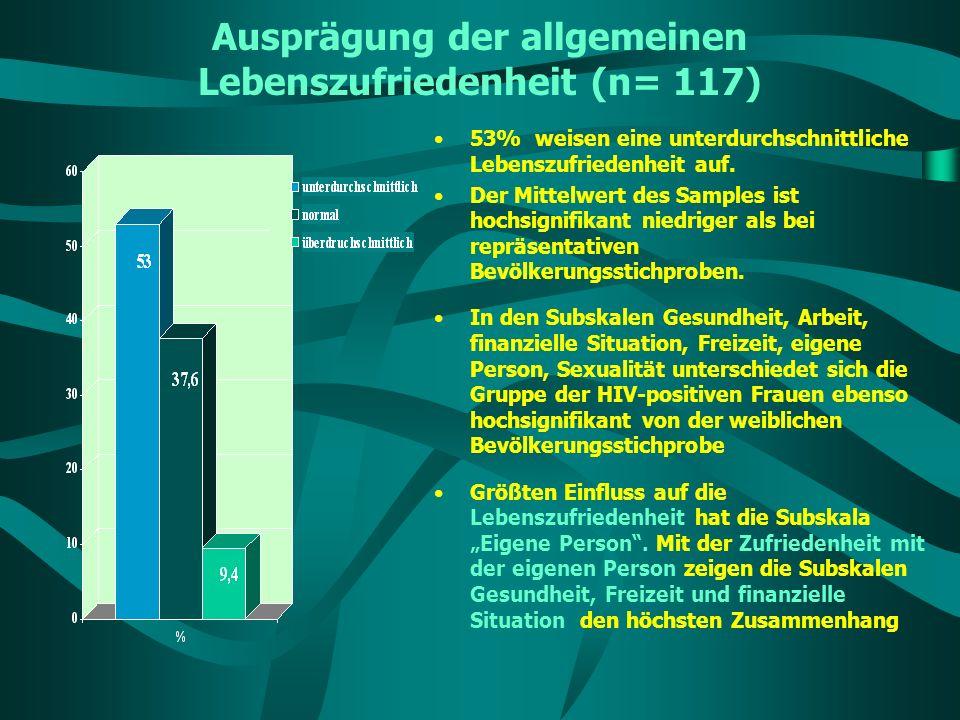 Ausprägung der allgemeinen Lebenszufriedenheit (n= 117) 53% weisen eine unterdurchschnittliche Lebenszufriedenheit auf. Der Mittelwert des Samples ist
